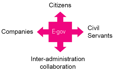 4 dimensions of e-government